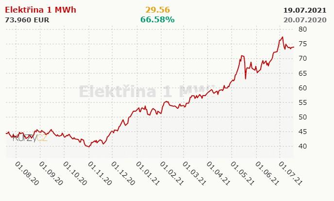 Domácnosti čaká rast cien energií, čo s tým?